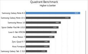 Antutu benchmark- Samsung Galaxy Tab A 8.0