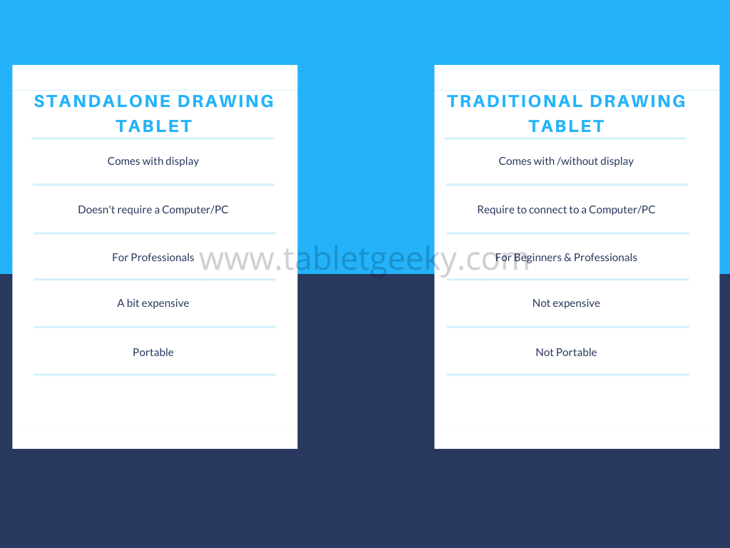 standalone drawing tablet comparison